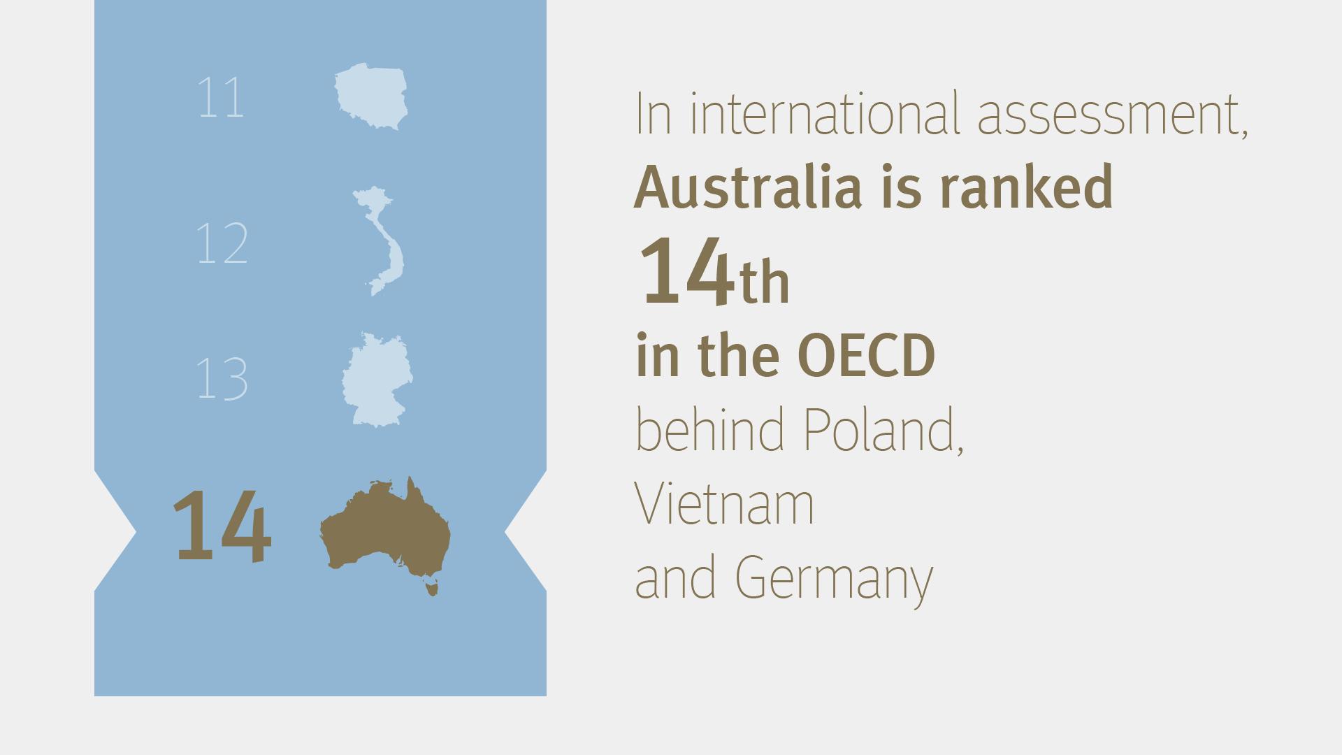 Rank 14 OECD